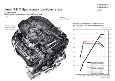 """Audi ra mat """"cap doi hang khung"""" RS6 va RS7 Performance - Anh 11"""