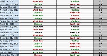 West Ham - Chelsea: Khac tinh cua cac doi bong lon - Anh 1