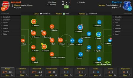 Arsenal 2-1 Everton (H2): Giroud sut doi xa - Anh 4
