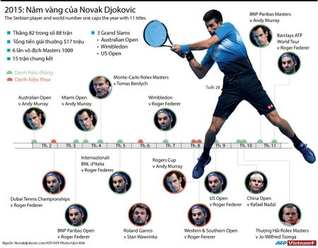 Thanh tich an tuong cua Djokovic trong nam 2015 - Anh 1