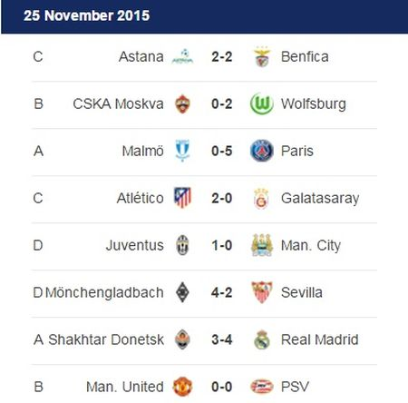 9 doi bong da gianh ve vao vong knock-out Champions League - Anh 2