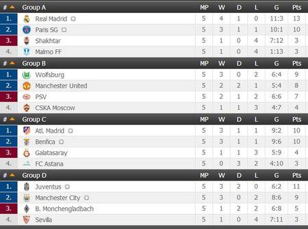 Champions League ngay 26/11: Man Utd lo co hoi, Man City mat ngoi dau - Anh 3