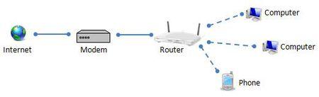 Modem va Router mang khac nhau nhu the nao? - Anh 2