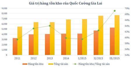 "Quoc Cuong Gia Lai: Hang ton kho lai tang ""chong mat"" - Anh 1"