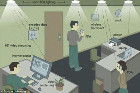 Cong nghe Li-Fi moi giup tai 18 bo phim 1,5GB trong 1 giay - Anh 1