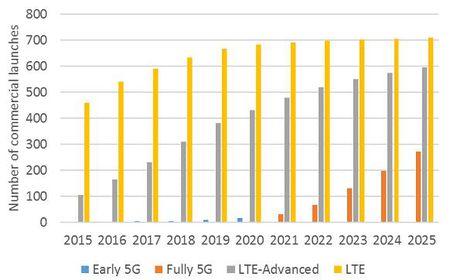 GSA: 5G se co 270 mang thuong mai vao nam 2025 - Anh 4