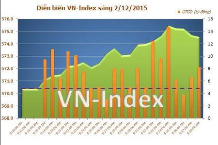 HAG, ITA va SHN but pha, VN-Index lay lai moc 575 diem - Anh 1