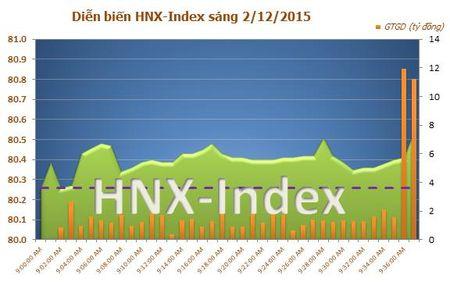 HAG, ITA va SHN but pha, VN-Index lay lai moc 575 diem - Anh 2