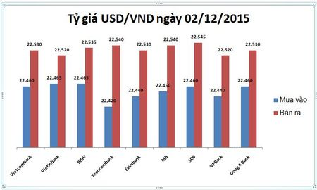 Ty gia USD/VND hom nay (02/12): Ha nhiet - Anh 1