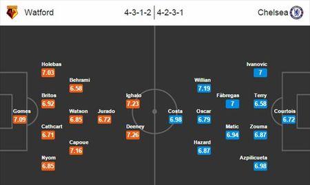 Watford vs Chelsea, 02h45 ngay 04/02: Kho viet lai lich su - Anh 4