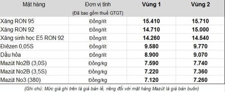 Petrolimex: Uoc ton quy binh on con 2.580 ty dong - Anh 2