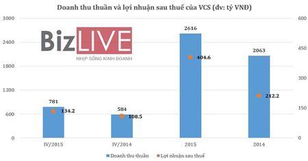 Vicostone: Lai tang manh, vuot 54% ke hoach nam - Anh 2