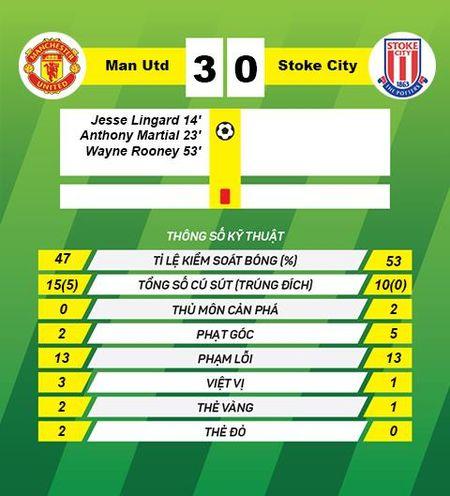 Du am M.U 3-0 Stoke: Khi Van Gaal tu bo kiem soat bong - Anh 3