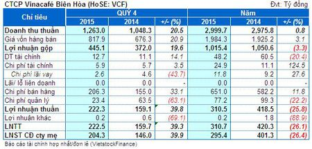 VCF: Lai rong 2015 giam 26% cung ky - Anh 1