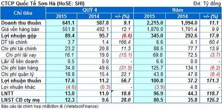SHI: Lai rong 2015 dat 81 ty dong, gap hon 2 lan cung ky - Anh 1
