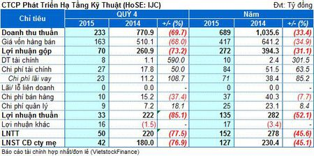 IJC: Kinh doanh BDS gap kho, lai rong quy 4 giam 77% cung ky - Anh 1