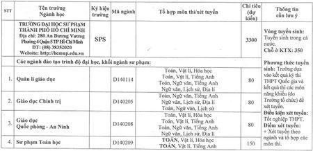 Dai hoc Su pham TP HCM du kien tuyen 3.300 chi tieu - Anh 1