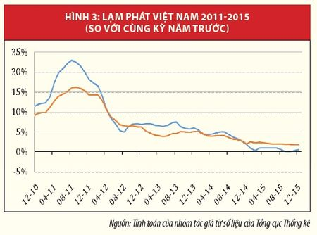 Kinh te Viet Nam: Nhin lai nam 2015 va trien vong 2016 - Anh 3