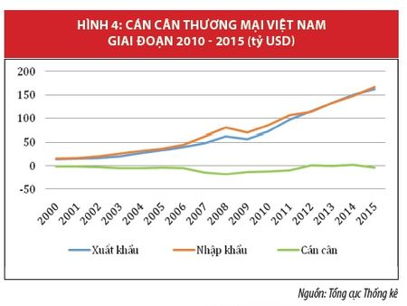 Kinh te Viet Nam: Nhin lai nam 2015 va trien vong 2016 - Anh 4