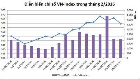 Thang 2: Chung khoan Viet Nam tro lai top 10 thi truong hoat dong tot nhat - Anh 1