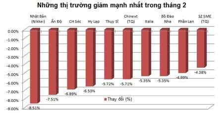 Thang 2: Chung khoan Viet Nam tro lai top 10 thi truong hoat dong tot nhat - Anh 3