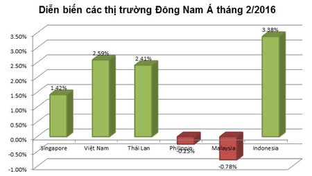 Thang 2: Chung khoan Viet Nam tro lai top 10 thi truong hoat dong tot nhat - Anh 4