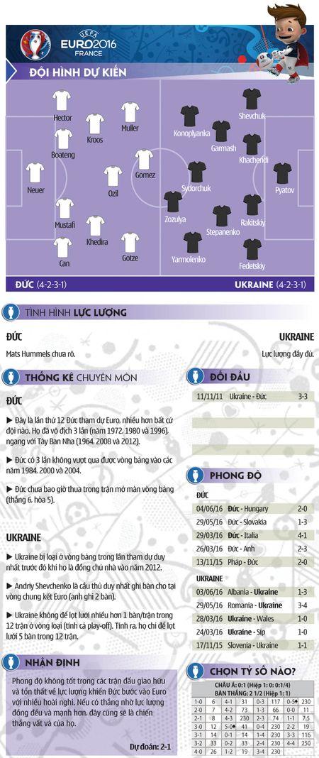 Du doan ty so tran Duc vs Ukraina, 2h00 ngay 13/6: Mo man la thang - Anh 2