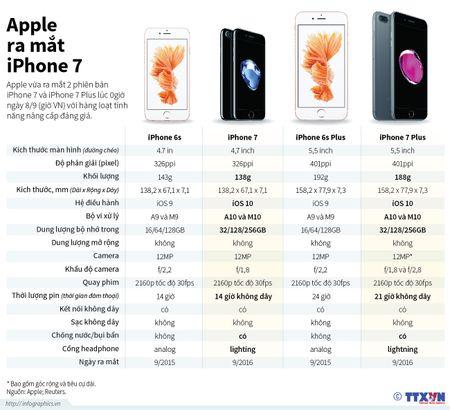 Nhung tinh nang noi bat cua dien thoai iPhone 7 - Anh 1