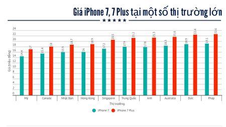 Gia iPhone 7 o dau re nhat the gioi? - Anh 1