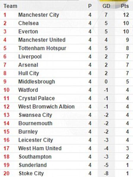 Lap hat-trick trong 11 phut, Romelu Lukaku giup Everton chiem Top 3 cua MU - Anh 4