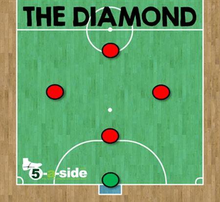 The gioi Futsal (Phan 3): Cac doi hinh va chien thuat (1) - Anh 1
