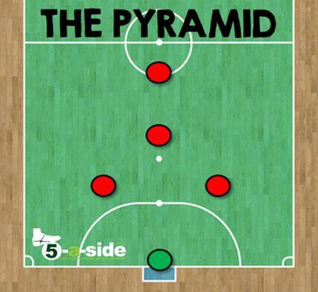 The gioi Futsal (Phan 3): Cac doi hinh va chien thuat (2) - Anh 1