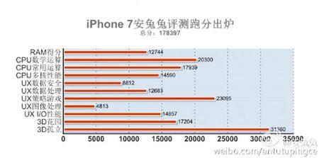iPhone 7 chay AnTuTu duoc 178.397 diem, cao hon ca OnePlus 3, S7 Edge - Anh 1