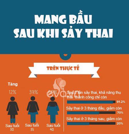 Hon 500 nghin phu nu say thai moi nam, lam the nao de khong bi lap lai? - Anh 1