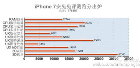 iPhone 7 dat diem AnTuTu sieu khung, cho smartphone Android 'hit khoi' - Anh 2