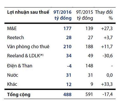 REE Corp: Loi nhuan quy III tang 18%, khoan dau tu hon 4.300 ty dong chua mang ve hieu qua trong 9 thang dau nam - Anh 2