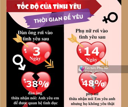 "Dan ong chi can 3 ngay de muon ""yeu"", phu nu can 3 thang - Anh 4"