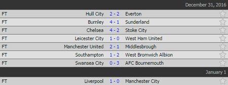 BXH, ket qua vong 19 Premier League dem 31.12, rang sang 1.1 - Anh 2