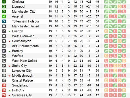 Bung tinh trong ba phut, Man Utd loi nguoc dong thanh cong truoc Middlesbrough - Anh 3