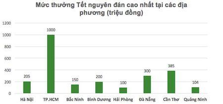 Thuong Tet Nguyen dan o Quang Ninh cao nhat 104 trieu dong - Anh 1