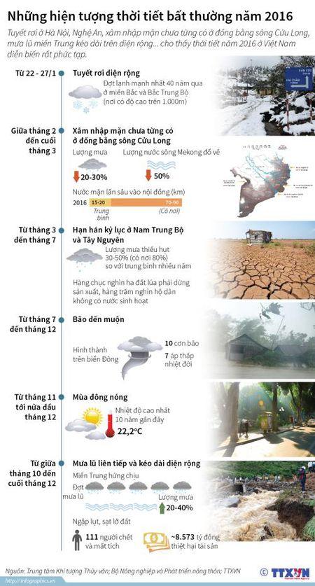 Nhung hien tuong thoi tiet bat thuong nam 2016 - Anh 1