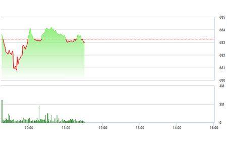 Chung khoan sang 19/1: BHN tang tren 10% ngay chao san HSX - Anh 1