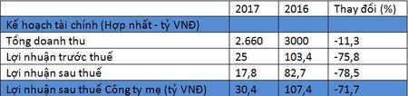 PVC len ke hoach lai rong 2017 giam manh - Anh 2