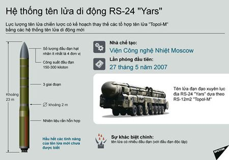 Nga tap tran bang ten lua di dong RS-24 Yars tam ban 11.000 km - Anh 2