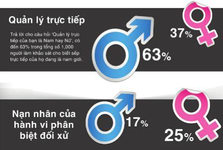 61% nu gioi cho rang duoc tra luong thap hon dong nghiep nam - Anh 1
