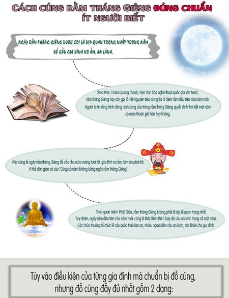 Infographic: Cach cung ram thang Gieng dung chuan it nguoi biet - Anh 1