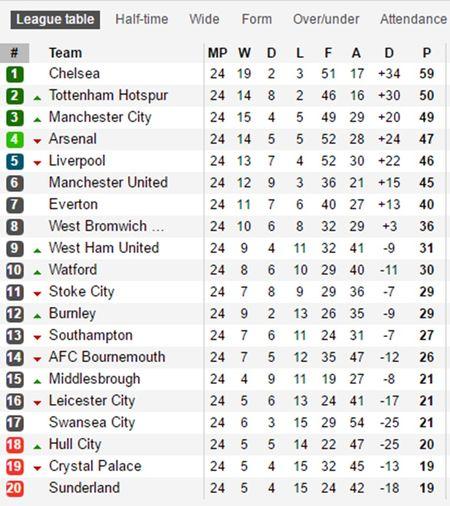 Du doan vong 25 NHA: Liverpool sa lay; Man Utd hoan hi - Anh 5