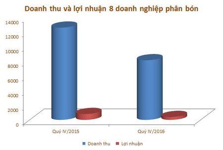 Nam 2016, loi nhuan 8 doanh nghiep nganh phan bon giam 37% - Anh 1