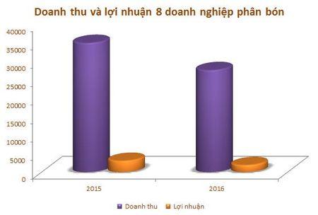 Nam 2016, loi nhuan 8 doanh nghiep nganh phan bon giam 37% - Anh 2