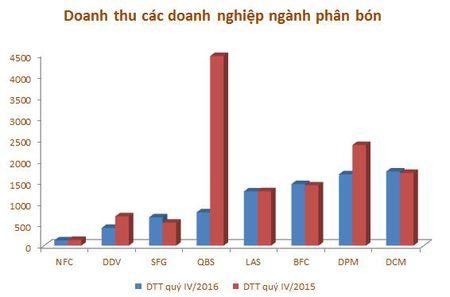 Nam 2016, loi nhuan 8 doanh nghiep nganh phan bon giam 37% - Anh 3
